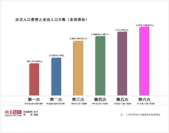 中国人口普查资料_独家对话李毅中 中国的人口红利确实已经过去