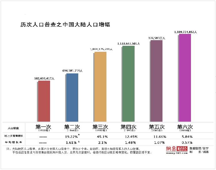 中国城市人口总数_美媒解析中印城市化 中国20年将造10座 纽约