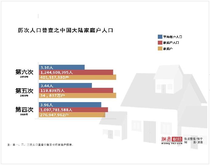 我国历次人口普查_数据来源:历次《中国人口普查资料汇编》、历年《中国人口