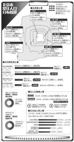 北京首次披露人口分布情况 超一半人口住五环外