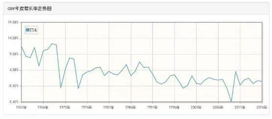 日本gdp增长率2020_日本上世纪gdp增长率