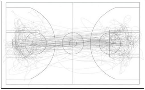 """提起NBA赛事,总是能让球迷们兴奋不已,作为""""回报""""NBA也会与球迷分享各种比赛中的数据,而分享内容之一就是球员们的运动轨迹数据。   最近 Fathom Information Design 公司便在一场俄克拉何马城雷霆 vs 圣安东尼奥马刺队的比赛中,透过安放在球员身上和篮球中的传感器把篮球及球员的运动轨跡数据形象化。  橘色线条是比赛全程,篮球的运动轨迹     灰色线条是球员蒂姆邓肯(Tim Duncan)的全场运动轨迹     蓝色线条是得分后卫萨博塞弗罗萨(Thab"""