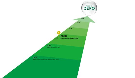 """索尼设立""""绿色管理2020""""环境中期目标"""