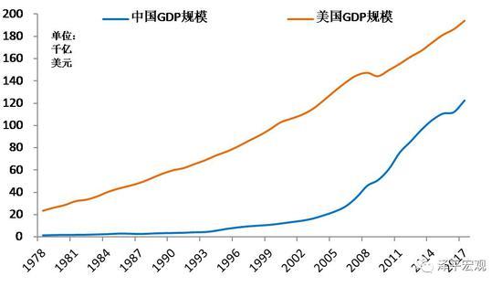 2017年中国gdp_中国gdp排名2020年